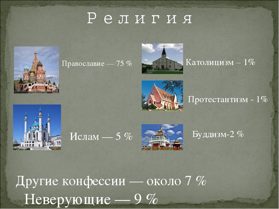 Православие — 75 % Ислам — 5 % Католицизм – 1% Протестантизм - 1% Буддизм-2 %...