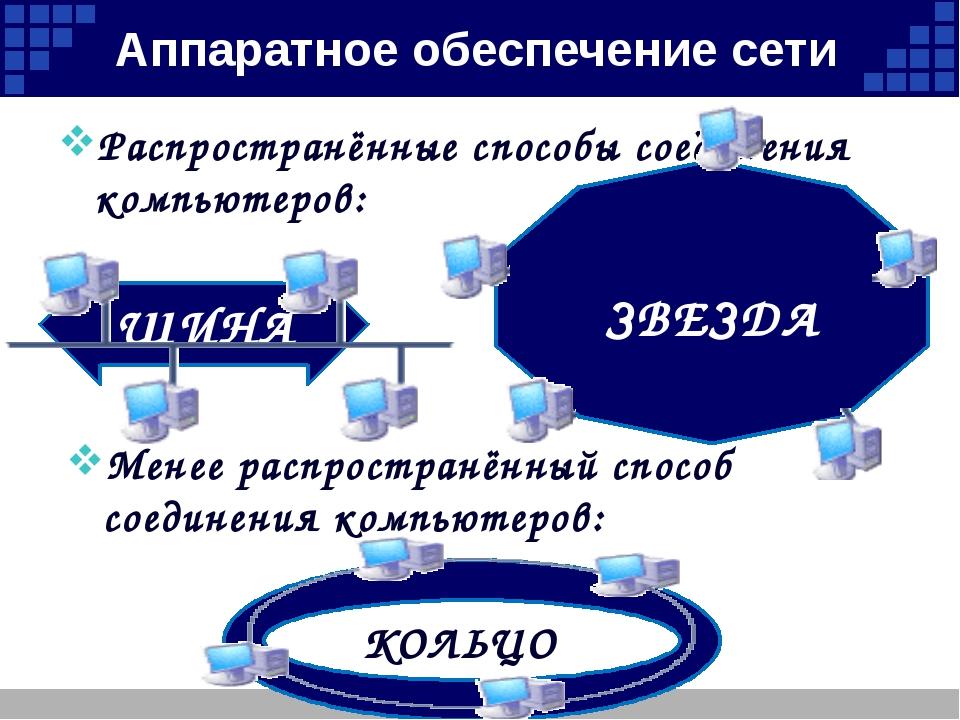 Компоненты локальной сети Для организации локальной сети необходимо наличие в...