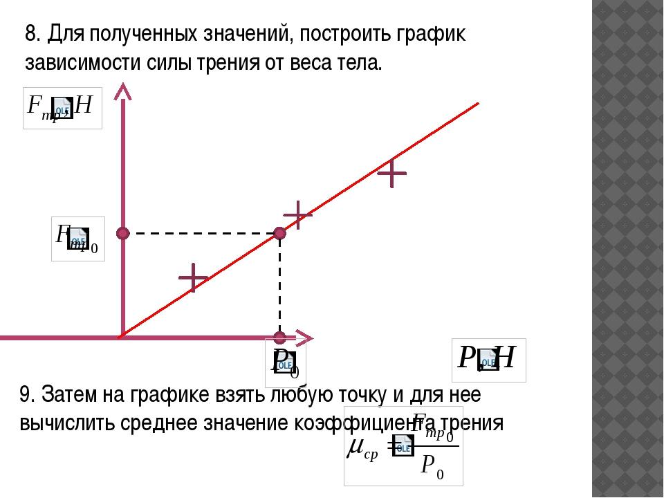 8. Для полученных значений, построить график зависимости силы трения от веса...