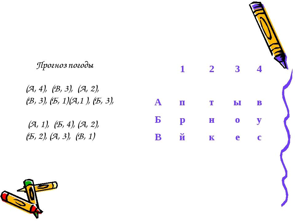 Прогноз погоды (А, 4), (В, 3), (А, 2), (В, 3), (Б, 1)(А,1 ), (Б, 3), (А, 1),...