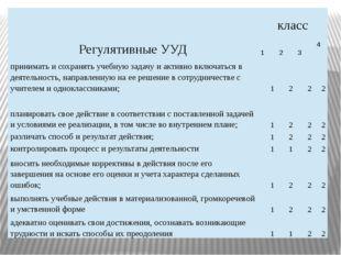 Регулятивные УУД класс 1 2 3 4 принимать и сохранять учебную задачу и активно