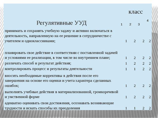 Регулятивные УУД класс 1 2 3 4 принимать и сохранять учебную задачу и активно...