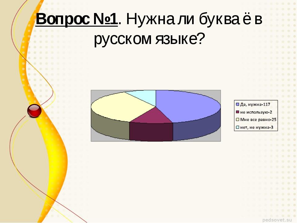 Вопрос №1. Нужна ли буква ё в русском языке?