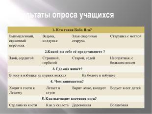 Результаты опроса учащихся 1. Кто такая Баба Яга? Вымышленный, сказочный перс