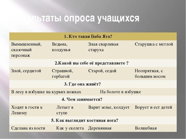 Результаты опроса учащихся 1. Кто такая Баба Яга? Вымышленный, сказочный перс...