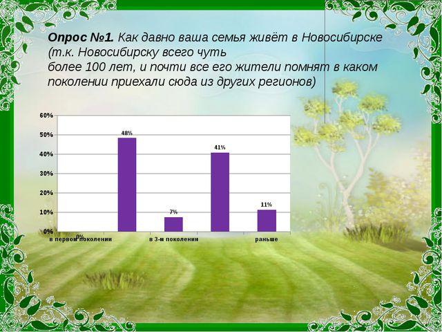 Опрос №1. Как давно ваша семья живёт в Новосибирске (т.к. Новосибирску всего...