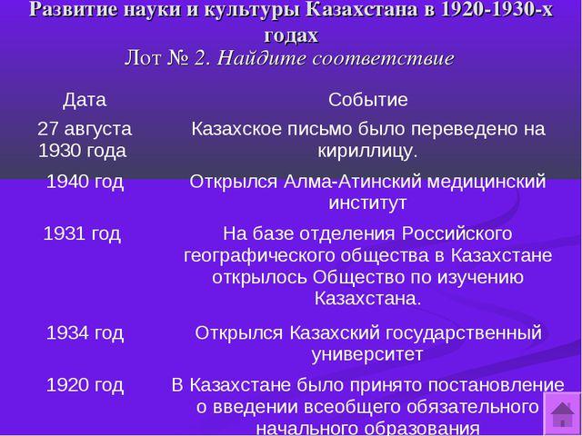 Развитие науки и культуры Казахстана в 1920-1930-х годах Лот № 2. Найдите соо...