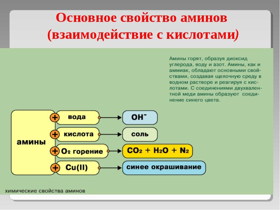 Основное свойство аминов (взаимодействие с кислотами)