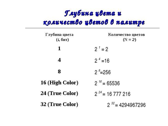 Глубина цвета и количество цветов в палитре Глубина цвета (i, бит)Количество...