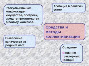 Средства и методы коллективизации Агитация в печати и устно Раскулачивание: к