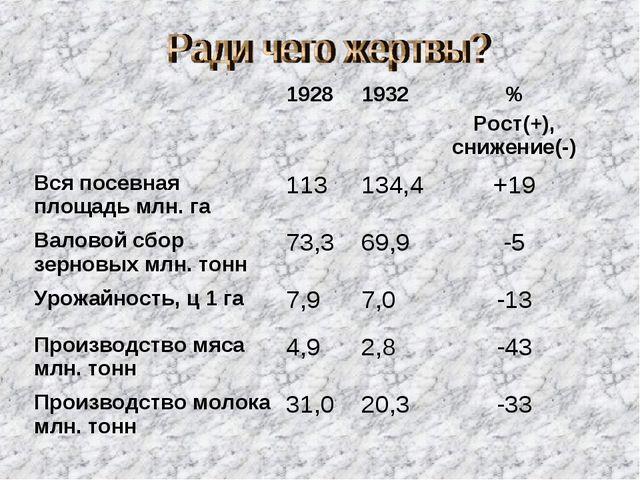 19281932% Рост(+), снижение(-) Вся посевная площадь млн. га113134,4+19...