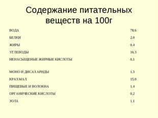 Содержание питательных веществ на 100г ВОДА78,6 БЕЛКИ2,0 ЖИРЫ0,4 УГЛЕВОДЫ