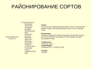 РАЙОНИРОВАНИЕ СОРТОВ Северо-Кавказский регион (6)Республика Адыгея Ингушская