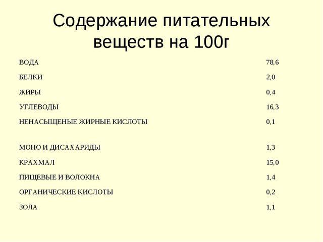 Содержание питательных веществ на 100г ВОДА78,6 БЕЛКИ2,0 ЖИРЫ0,4 УГЛЕВОДЫ...