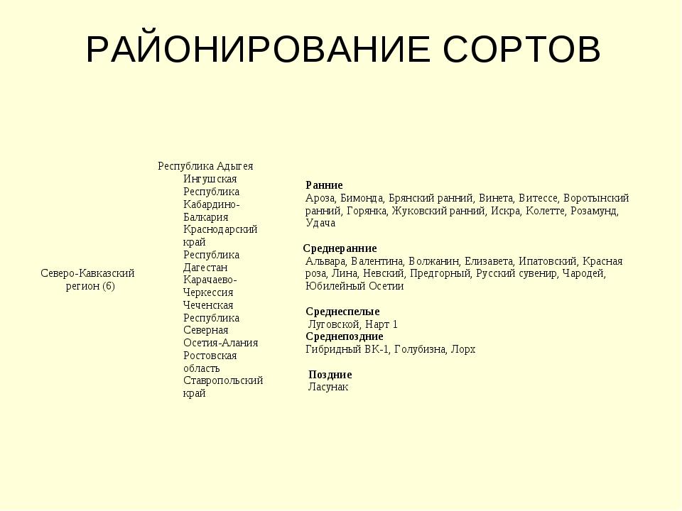 РАЙОНИРОВАНИЕ СОРТОВ Северо-Кавказский регион (6)Республика Адыгея Ингушская...