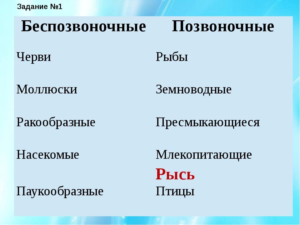 Задание №1 Беспозвоночные Позвоночные Черви Рыбы Моллюски Земноводные Ракообр...