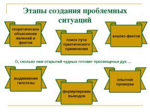 Этапы создания проблемных ситуаций теоретическое объяснение явлений и фактов