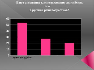 Ваше отношение к использованию английских слов в русской речи подростков?