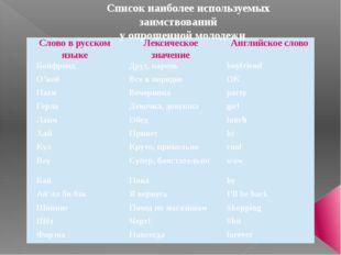 Список наиболее используемых заимствований у опрошенной молодежи Слово в русс