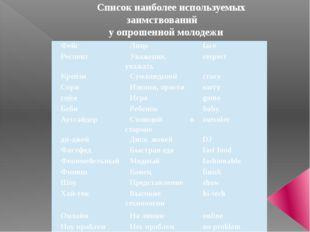 Список наиболее используемых заимствований у опрошенной молодежи Фейс Лицо fa