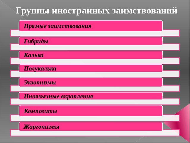 Группы иностранных заимствований