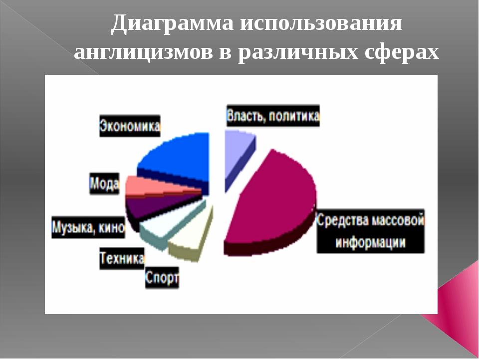 Диаграмма использования англицизмов в различных сферах