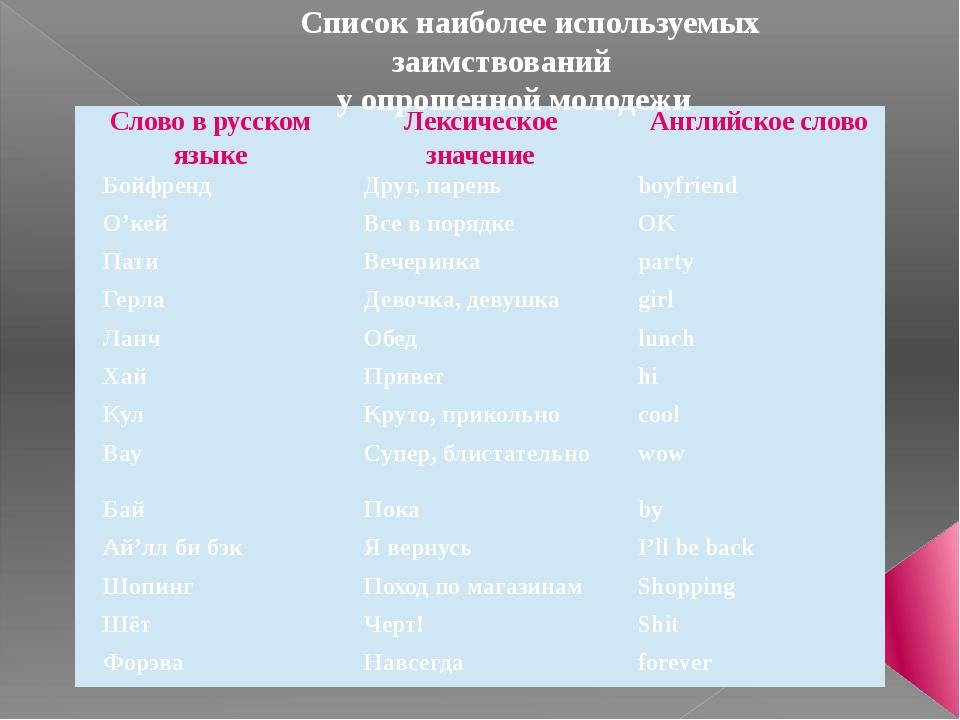 Список наиболее используемых заимствований у опрошенной молодежи Слово в русс...