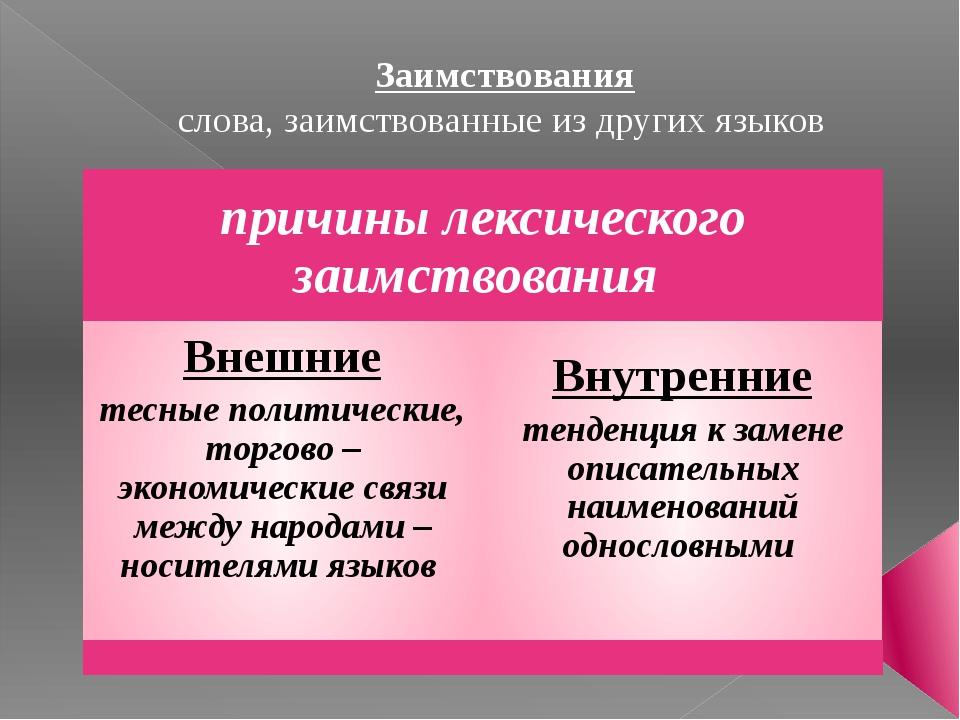 Заимствования слова, заимствованные из других языков