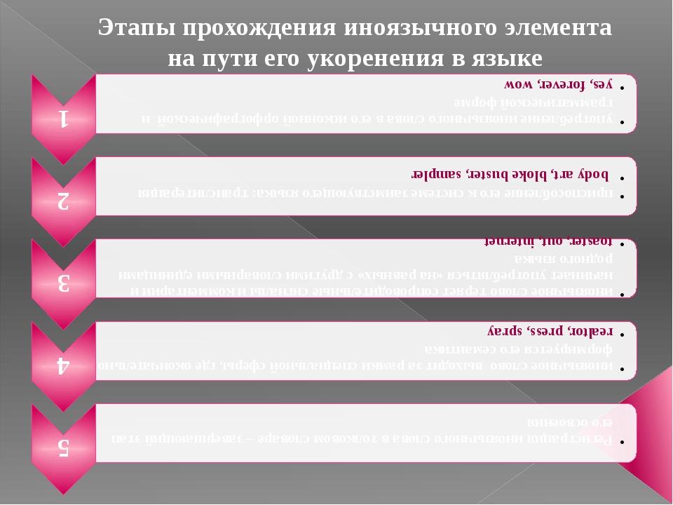 Этапы прохождения иноязычного элемента на пути его укоренения в языке