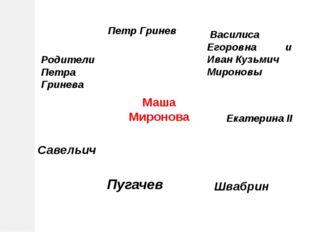 Петр Гринев Василиса Егоровна и Иван Кузьмич Мироновы Маша Миронова Савельич