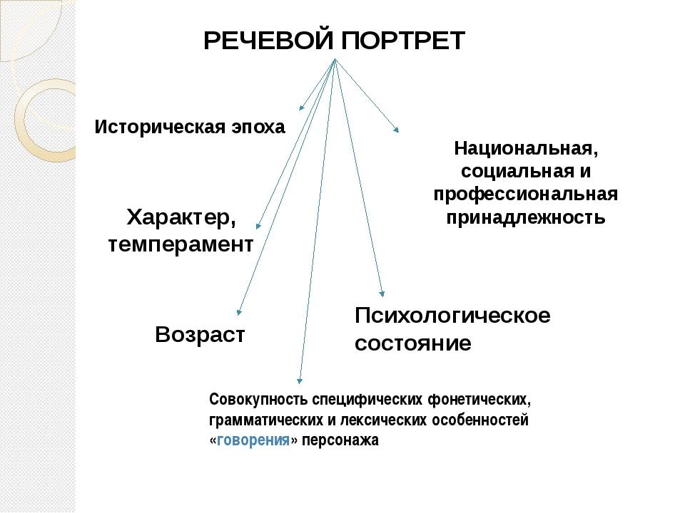 РЕЧЕВОЙ ПОРТРЕТ Историческая эпоха Национальная, социальная и профессиональна...