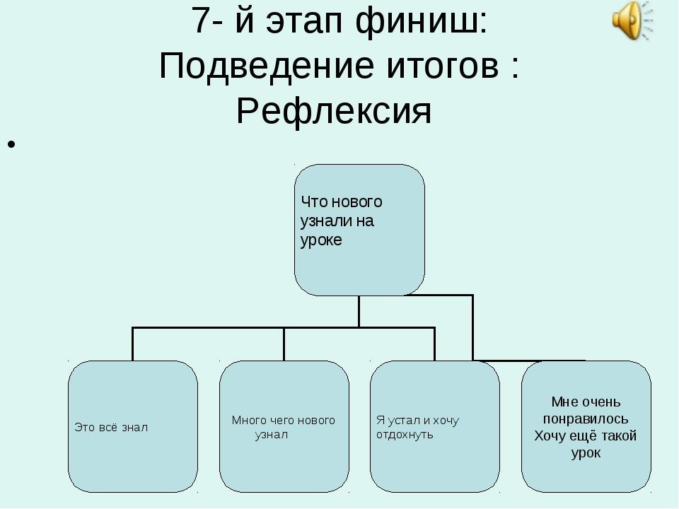 7- й этап финиш: Подведение итогов : Рефлексия