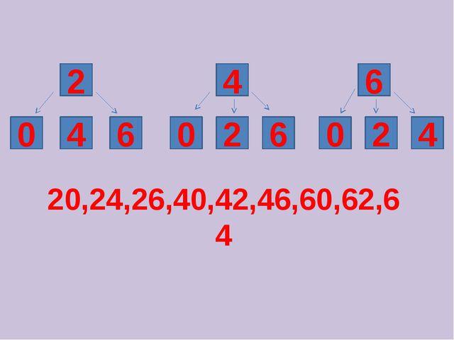 0 6 2 0 6 4 0 4 2 6 2 4 20,24,26,40,42,46,60,62,64