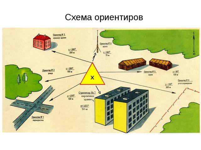 =160° 50 м Схема ориентиров