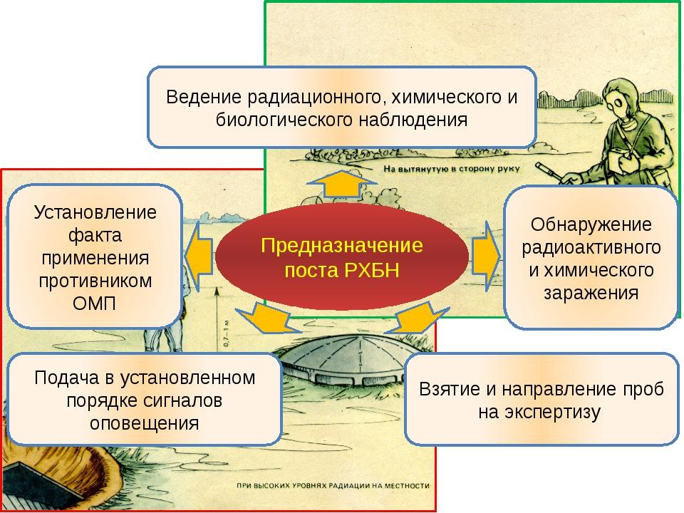 Предназначение поста РХБН Ведение радиационного, химического и биологического...
