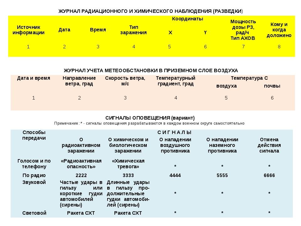 обязанности действия пост радиационной и химической разведки подключить