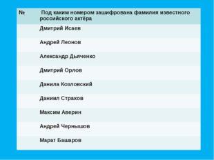 № Под каким номером зашифрована фамилия известного российского актёра Дмитр