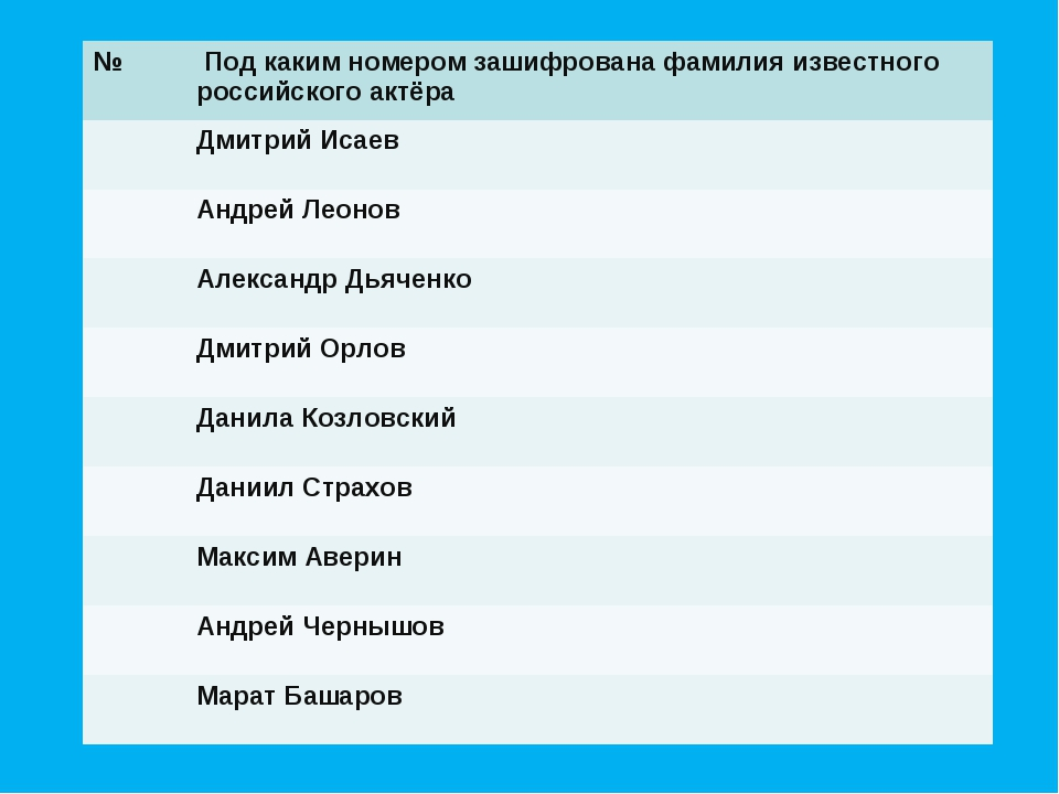 № Под каким номером зашифрована фамилия известного российского актёра Дмитр...