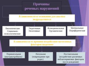 Причины речевых нарушений Эндогенные Экзогенные Функциональные Органические Ц