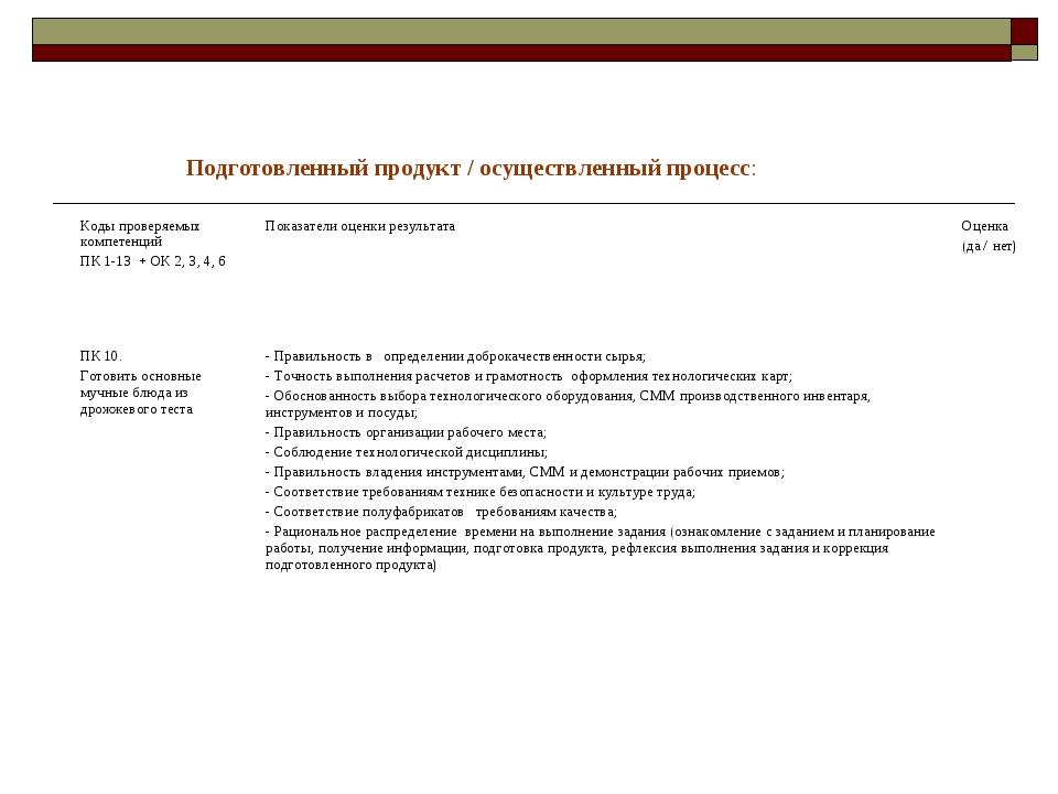Подготовленный продукт / осуществленный процесс: