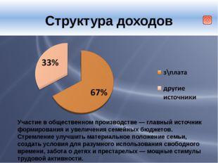 Структура доходов Участие в общественном производстве — главный источник фор