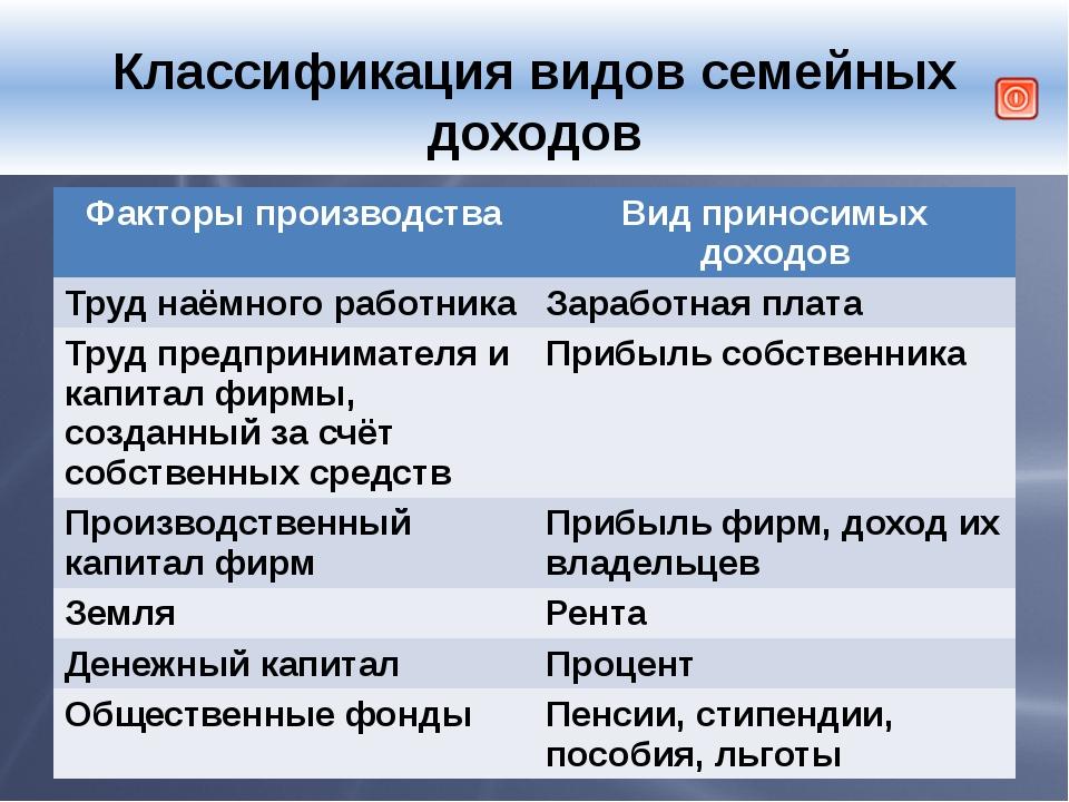 Классификация видов семейных доходов Факторы производства Вид приносимых дох...