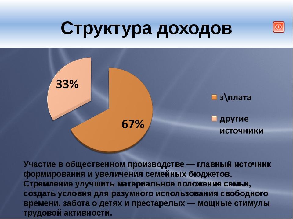 Структура доходов Участие в общественном производстве — главный источник фор...