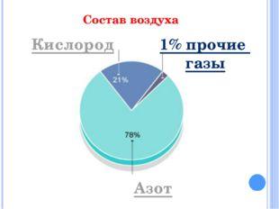 Состав воздуха Азот 1% прочие газы Кислород