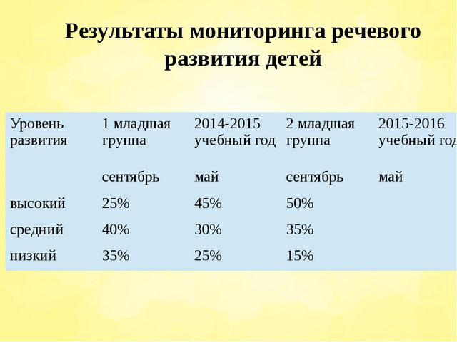 Результаты мониторинга речевого развития детей Уровень развития 1 младшая гр...