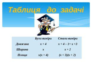 Таблиця до задачі  Були виміри Стали виміри Довжина х + 4 х + 4 – 1= х +3 Ши