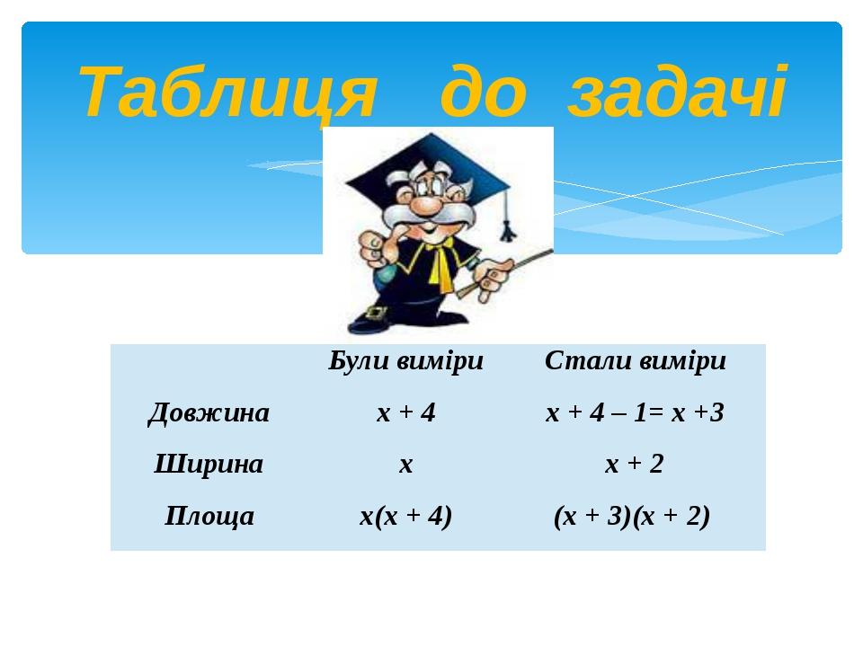 Таблиця до задачі  Були виміри Стали виміри Довжина х + 4 х + 4 – 1= х +3 Ши...