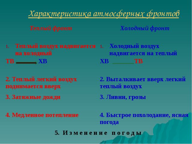 Характеристика атмосферных фронтов Теплый фронт Холодный фронт Теплый воздух...