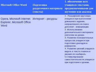 Microsoft Office Word Подготовка раздаточного материала (тексты)1. обеспеч
