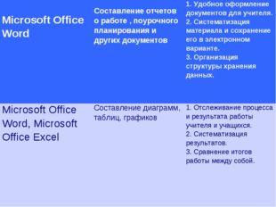 Microsoft Office Word Составление отчетов о работе , поурочного планировани